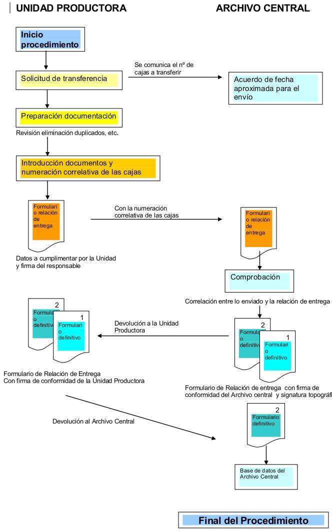 Manual de procedimiento para los archivos de oficina | Biblioteca ULPGC